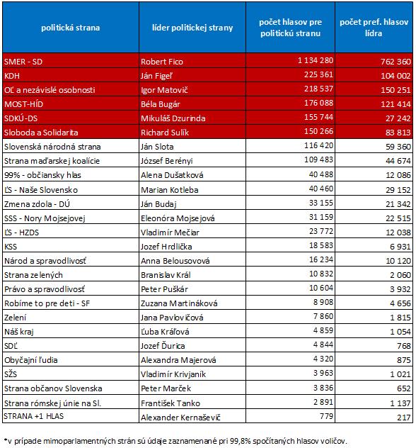 volby-2012-lidri-hlasy