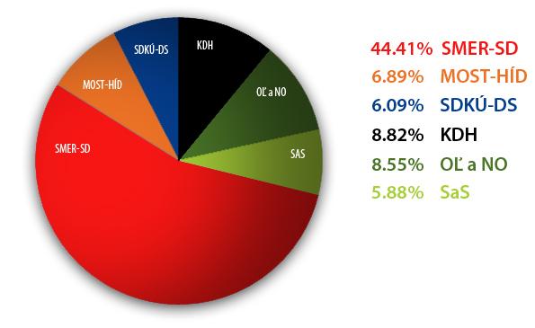 volby2012-graf