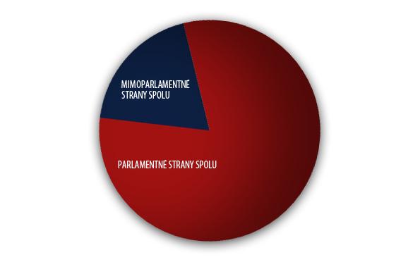 volby2012-mimoparlamentne2
