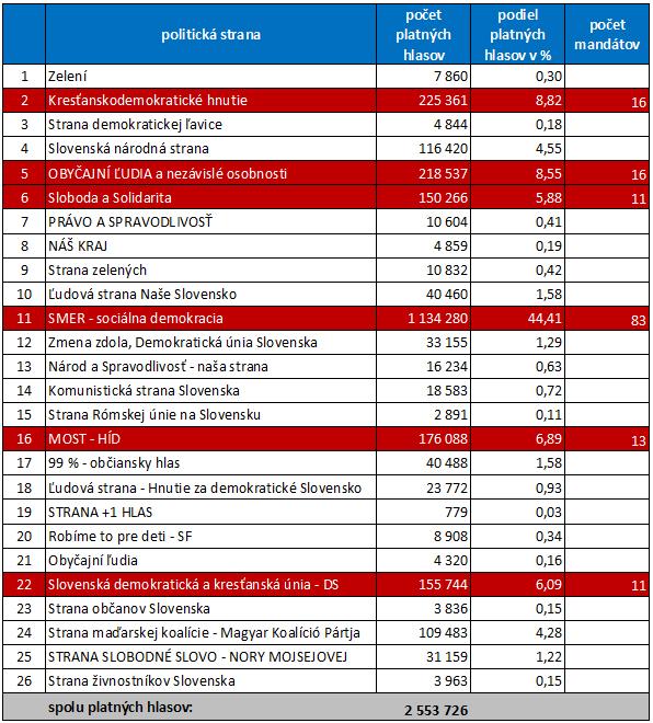 volby2012-vysledky