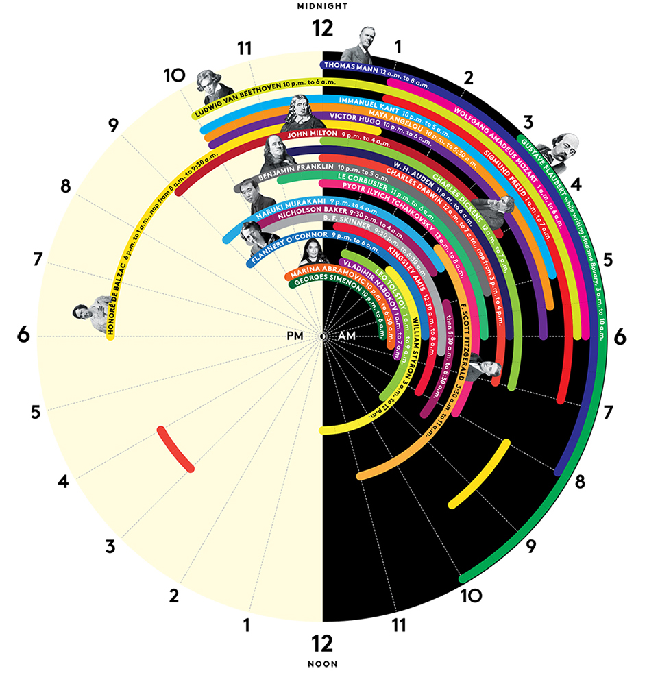 kedy-spia-geniovia-infografika